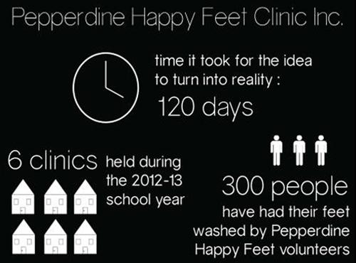 Happy Feet Infograph