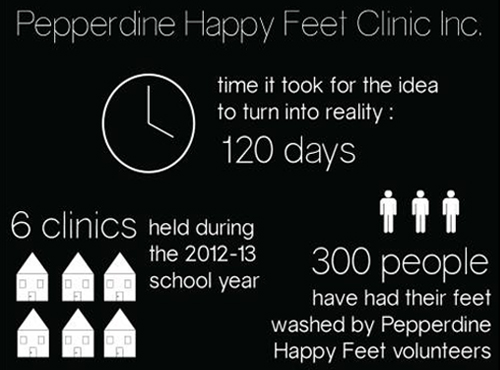 Happy Feet Infograph